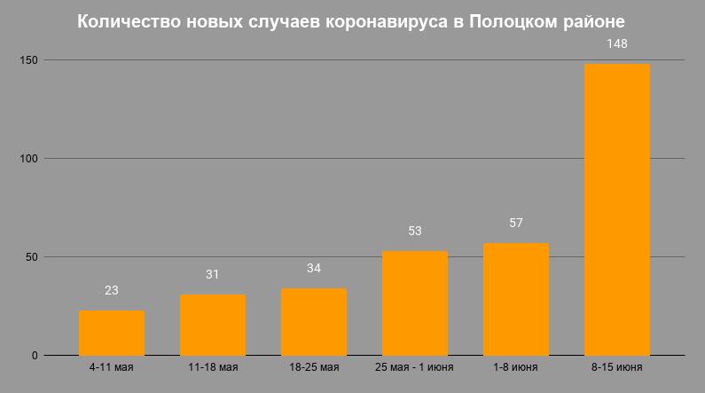 В инфографике приводятся только новые случаи за неделю, а не их общее количество. Информация из официальных источников