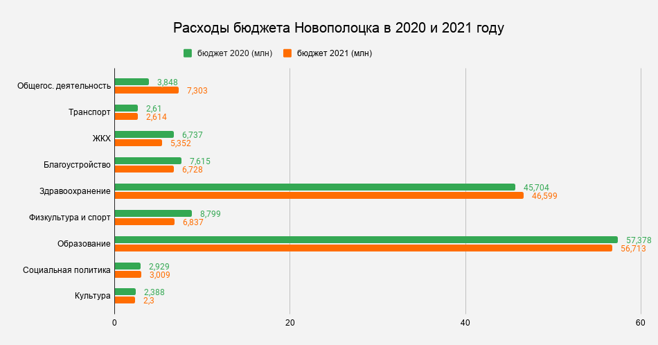 _Расходы бюджета Новополоцка в 2020 и 2021 году