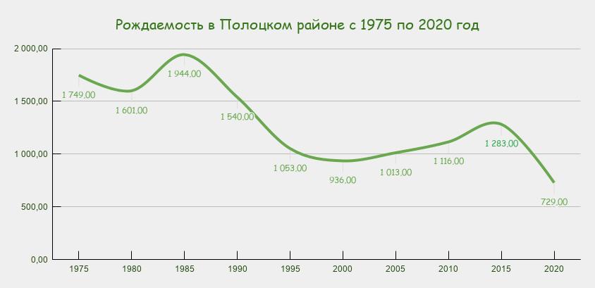 в Полоцком районе с 1975 по 2020 год